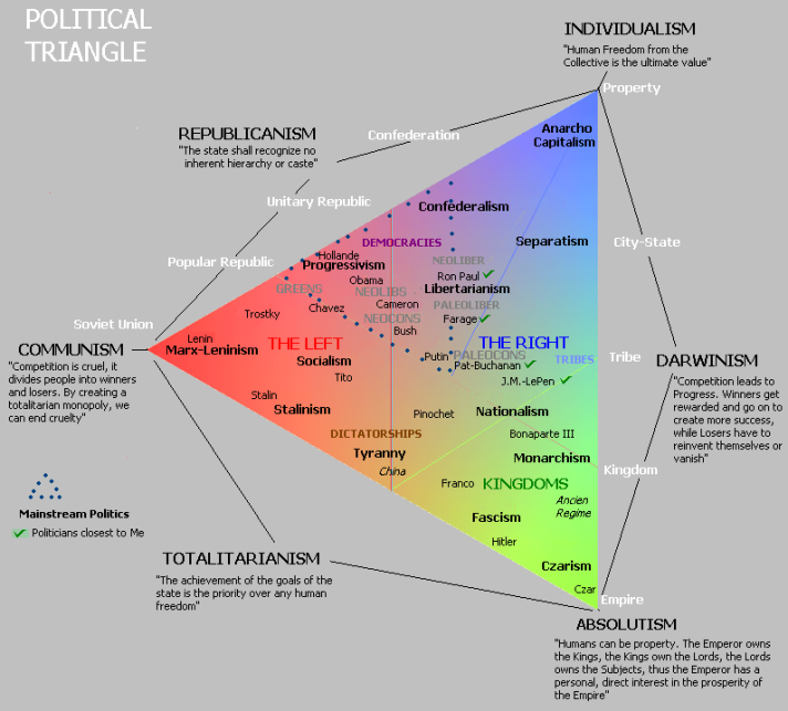 political-triangle